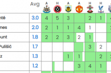 Chelsea v Tottenham Bet Builder: Player stats suggest cards and tackles