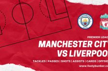 Man City v Liverpool Bet Builder: Player stats suggest cards and goals